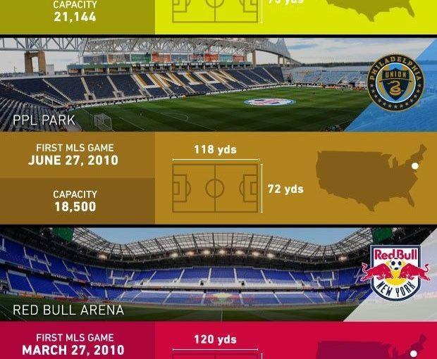 """ทีมฟุตบอล (ฉันเกลียด """"ฟุตบอลเฉพาะ"""") สนามกีฬามีการเชื่อมโยงกับ MLS eve"""